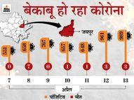 14 दिन पहले पूरे राजस्थान में 1350 संक्रमित मिले थे, आज अकेले जयपुर में 1325 की रिपोर्ट पॉजिटिव; जिले में एक्टिव केस 8 हजार के पार|जयपुर,Jaipur - Dainik Bhaskar