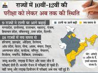 CBSE ने 10वीं की परीक्षा रद्द की, 12वीं की टाली; MP, छत्तीसगढ़ और राजस्थान समेत 9 राज्यों ने शेड्यूल बदला, 18 में एग्जाम तय समय पर|देश,National - Dainik Bhaskar
