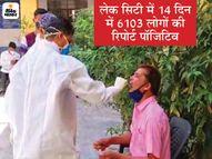 लेकसिटी में 10 जांच में 3 मिल रहे संक्रमित, हर घंटे 18 नए मरीज; शहर में संक्रमण दर बढ़कर 27.47% पर पहुंची|उदयपुर,Udaipur - Dainik Bhaskar