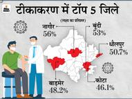 45 से 59 और 60 साल से अधिक आयु वाले 46% लोगों को लगी पहली डोज; प्रदेश में नागौर अव्वल, टोंक में सबसे कम वैक्सीनेशन|कोटा,Kota - Dainik Bhaskar
