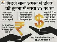 डॉलर की तुलना में रुपया जा सकता है 78 पर, NRI के लिए खुशी, पर आयातकों के लिए घाटा इकोनॉमी,Economy - Dainik Bhaskar