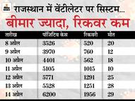ऑक्सीजन की खपत 14 दिन में 5 गुना बढ़ी, अस्पतालों में बेड्स 60% से ज्यादा भरे; हर छठवां सैंपल पॉजिटिव|जयपुर,Jaipur - Dainik Bhaskar