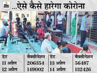 4 दिन में 16 लाख का रखा था लक्ष्य; साढ़े 5 लाख में सिमट गया अभियान, सामान्य दिनों में रोज लगती थी करीब दो लाख वैक्सीन|पटना,Patna - Dainik Bhaskar