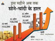 सोना 47 और चांदी 68 हजार पर पहुंची, अप्रैल महीने में अब तक सोना 2,500 रुपए से ज्यादा महंगा हुआ|यूटिलिटी,Utility - Dainik Bhaskar
