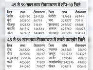 45 से ज्यादा उम्र वालों के टीकाकरण में सीकर प्रदेश में 24वें स्थान पर रहा|सीकर,Sikar - Dainik Bhaskar