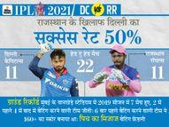 दो नए कप्तान ऋषभ पंत और संजू सैमसन की पहली भिड़ंत, कोरोना के कारण नहीं खेल पाएंगे दिल्ली के 3 गेंदबाज|IPL 2021,IPL 2021 - Dainik Bhaskar