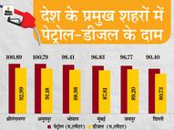 15 दिन बाद पेट्रोल-डीजल के दामों में हुई कटौती, लेकिन MP और राजस्थान में पेट्रोल अभी भी 100 रुपए से महंगा बिक रहा|यूटिलिटी,Utility - Dainik Bhaskar
