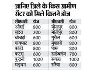 प्रखंडों में भेजे गए टीके, बंद सेंटरों पर फिर से शुरू होगा वैक्सीनेशन, 4 जिलाें के लिए मिले थे 40 हजार|मुजफ्फरपुर,Muzaffarpur - Dainik Bhaskar