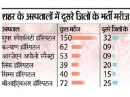 दतिया, शिवपुरी, झांसी व इटावा में मेडिकल कॉलेज फिर भी ग्वालियर रैफर हो रहे 26% से ज्यादा संक्रमित|ग्वालियर,Gwalior - Dainik Bhaskar