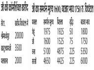 समर्थन मूल्य से ज्यादा हैं बाजार भाव, किसानों ने एक सप्ताह में ओपन मार्केट में बेच दी 3.40 करोड़ की जौ|सीकर,Sikar - Dainik Bhaskar