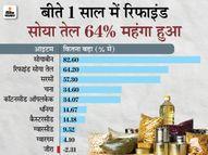 10 महीनों में सोयाबीन तेल 64% और चना 34% महंगा हुआ; दो महीने में एग्रीडेक्स 1500 के पार|यूटिलिटी,Utility - Dainik Bhaskar