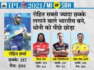 रोहित IPL में सबसे ज्यादा छक्के लगाने वाले भारतीय बने, पोलार्ड ने 201 सिक्स के साथ कोहली की बराबरी की|IPL 2021,IPL 2021 - Dainik Bhaskar