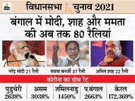 अगले 8 दिन में मोदी की 6, अमित शाह की 10 और ममता की 17 रैलियां; बंगाल में 52 दिन में संक्रमण के 2663% केस बढ़े|देश,National - Dainik Bhaskar