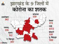 पिछले 24 घंटे में 56 संक्रमितों की मौत, 3843 नए पॉजिटिव; 20651 एक्टिव मरीज|धनबाद,Dhanbad - Dainik Bhaskar