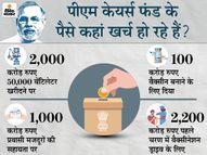 2 महीने में ही आ गए थे 9690 करोड़ रु; अब तक खर्च कर पाए केवल 5300 करोड़, ये ऐसा फंड जिस पर सवाल भी नहीं कर सकते|ओरिजिनल,DB Original - Dainik Bhaskar