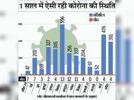 अप्रैल के 16 दिन में 391 पॉजिटिव मिले, जबकि मार्च में इस अवधि में 136 मरीज थे खंडवा,Khandwa - Dainik Bhaskar
