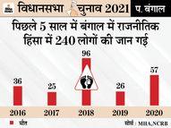 छठें फेज में BJP सांसदों और TMC विधायकों के बीच वर्चस्व की लड़ाई; हिंसक भिड़ंत की आशंका; पिछले साल भी 57 की मौत|पश्चिम बंगाल,West Bengal - Dainik Bhaskar