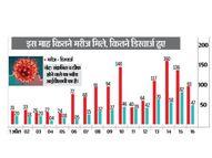 पहली लहर- 3.5 माह में 622 संक्रमित, दूसरी लहर- 16 दिनाें में ही 1224 मिले|धनबाद,Dhanbad - Dainik Bhaskar