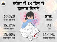15% पहुंची संक्रमण की दर, रिकवरी घटकर 80% हुई; एक्टिव केस 19% हुए, एक दिनमेंरिकॉर्ड 13 लोगों की मौत|कोटा,Kota - Dainik Bhaskar