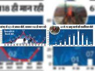 मौतों का दोहरा शतक; इससे डरिए क्योंकि अप्रैल के 18 दिन में 16 मौतें, 215 अभी ऑक्सीजन पर पाली,Pali - Dainik Bhaskar