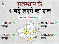 बस तीन जिले खतरे से बाहर, 53 लोगों की मौत; पॉजिटिविटी रेट बढ़कर 29.78% हुआ, 10 दिन में 67 हजार से ज्यादा केस|जयपुर,Jaipur - Dainik Bhaskar