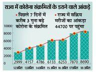 बिहार में रिकॉर्ड 8690 व भागलपुर में 380 नए पॉजिटिव, 27 की मौत|भागलपुर,Bhagalpur - Dainik Bhaskar