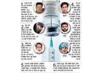 हर सौदे में मेडिकल के लोग, क्योंकि इन्हें आसानी से मिल रहे रेमडेसिविर इंदौर,Indore - Dainik Bhaskar