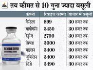 शुक्रवार को रेमडेसिविर की 600 डोज आई, 3 दिन बाद सोमवार को 1600 की खुराक, हर दिन 25 सौ से अधिक मरीजों के लिए मांग रहे डॉक्टर|पटना,Patna - Dainik Bhaskar