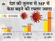 संक्रमण दर 25% से ज्यादा हुई, यह पहली लहर की पीक से लगभग दोगुनी; पिछले साल 21 सितंबर को 14.3% थी अधिकतम संक्रमण दर|भोपाल,Bhopal - Dainik Bhaskar