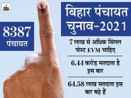 पंचायत चुनाव के लिए 7 लाख से अधिक M2-EVM मिलने का इंतजार, इसलिए ही तारीखों के एलान में हो रही देर|पटना,Patna - Dainik Bhaskar