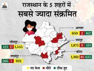 पहली बार एक दिन में 85,843 जांचें, इनमें 12,201 संक्रमित मिले; स्वास्थ्य राज्य मंत्री डॉ. सुभाष गर्ग भी पॉजिटिव|जयपुर,Jaipur - Dainik Bhaskar