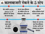 ब्लैक मार्केटिंग हुई तो हॉस्पिटल होगा जवाबदेह; पहले करना होगा मेल, फिर होगी इंजेक्शन की डिलीवरी|पटना,Patna - Dainik Bhaskar