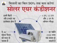 इलेक्ट्रिक AC की तुलना में हर महीने कम से कम 2100 रुपए की बचत होगी, बिजली का बिल 90% तक कम कर देंगे|यूटिलिटी,Utility - Dainik Bhaskar