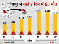 दो दिन में 35 पॉजिटिव की मौत; जनवरी से अब तक 143 ने दम तोड़ा, इनमें 38% ऐसे जो पूरी तरह स्वस्थ थे, सबसे ज्यादा मौत आक्सीजन की कमी से|जोधपुर,Jodhpur - Dainik Bhaskar