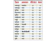 15 अस्पतालों में हैं 128 वेंटिलेटर; काम के सिर्फ 30 ही, बाकी फांक रहे धूल, मरीजों की आफत|भागलपुर,Bhagalpur - Dainik Bhaskar