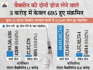 40 से कम उम्र के 52% लोग संक्रमित, 146 जिलों में हालात चिंताजनक; प्राइवेट अस्पतालों को नहीं मिलेगी वैक्सीन|देश,National - Dainik Bhaskar