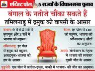 बंगाल में सीटों का खेला होबे, पोल ऑफ पोल्स में तृणमूल को बहुमत से रोकती दिख रही भाजपा चुनाव 2021,Election 2021 - Dainik Bhaskar