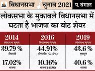 लोकसभा के मुकाबले विधानसभा में BJP का वोट शेयर घटता है, TMC का बढ़ता है, इसी ट्रेंड के कारण टूटा भाजपा का बंगाल जीत का सपना पश्चिम बंगाल,West Bengal - Dainik Bhaskar