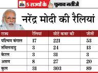 मोदी ने 5 राज्यों में 31 रैलियों से 303 सीटें कवर कीं, इनमें बीजेपी को 89 सीटों पर कामयाबी मिली, तमिलनाडु छोड़ बाकी जगह राहुल रहे फेल|चुनाव 2021,Election 2021 - Money Bhaskar