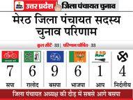 किसानों के गुस्से से भाजपा को तगड़ा नुकसान, सांसद और विधायकों तक का प्रचार नहीं आया काम|यूपी पंचायत चुनाव,UP Panchayat Election - Dainik Bhaskar