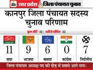 दो मंत्री भी नहीं बचा पाए जिला, सरपट दौड़ी साइकिल|यूपी पंचायत चुनाव,UP Panchayat Election - Dainik Bhaskar