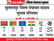 यहां न भाजपा न कांग्रेस, निर्दलियों का दबदबा|यूपी पंचायत चुनाव,UP Panchayat Election - Dainik Bhaskar