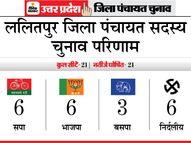 सपा-भाजपा का बराबरी पर रहा मुकाबला, बसपा ने तीन सीटों पर जमाया कब्जा|यूपी पंचायत चुनाव,UP Panchayat Election - Dainik Bhaskar