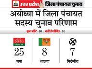 सपा ने जिला पंचायत सदस्य की 25 सीटें जीती, भाजपा को मिली सिर्फ 6; किस सीट पर कौन जीता देखिए लिस्ट|यूपी पंचायत चुनाव,UP Panchayat Election - Dainik Bhaskar