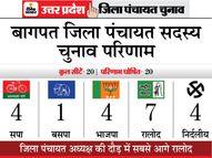 MP सत्यपाल भी नहीं जिता सके अपने प्रतिनिधि की पत्नी को; RLD ने 7 सीट जीतीं|यूपी पंचायत चुनाव,UP Panchayat Election - Dainik Bhaskar