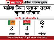 आधे से अधिक सीटों पर BJP को जीत थी आस, मिली महज तीन, बसपा-कांग्रेस का खाता नहीं खुला|यूपी पंचायत चुनाव,UP Panchayat Election - Dainik Bhaskar