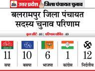 सपा 11 और बसपा ने जीतीं 10 सीट; निर्दलीयों का जिसे मिलेगा साथ उसी का जिले पर रहेगा कब्जा|यूपी पंचायत चुनाव,UP Panchayat Election - Dainik Bhaskar