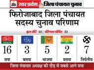 भितरघात ने भाजपा को पछाड़ा, 33 में से 16 सीट सपा ने जीतीं|यूपी पंचायत चुनाव,UP Panchayat Election - Dainik Bhaskar