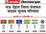 सपा-बसपा और भाजपा पर भारी पड़े निर्दलीय; मायावती की पार्टी ने 7 सीटें जीतीं|यूपी पंचायत चुनाव,UP Panchayat Election - Dainik Bhaskar