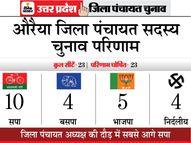 सपा ने 10 सीटें जीतकर जिला पंचायत अध्यक्ष पद पर दावा ठोंका|यूपी पंचायत चुनाव,UP Panchayat Election - Dainik Bhaskar
